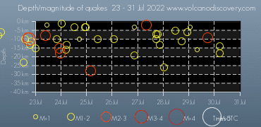 Earthquake depth plot