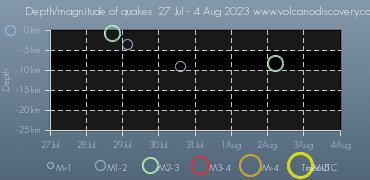 Earthquake depth plot