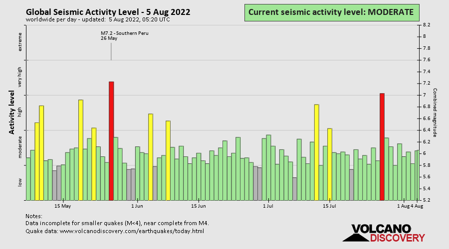 Global Seismic Activity Level