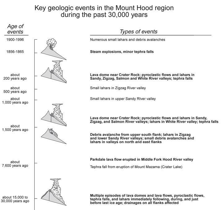 Summary of Mt Hood's geologic history (USGS open file report 97-89)